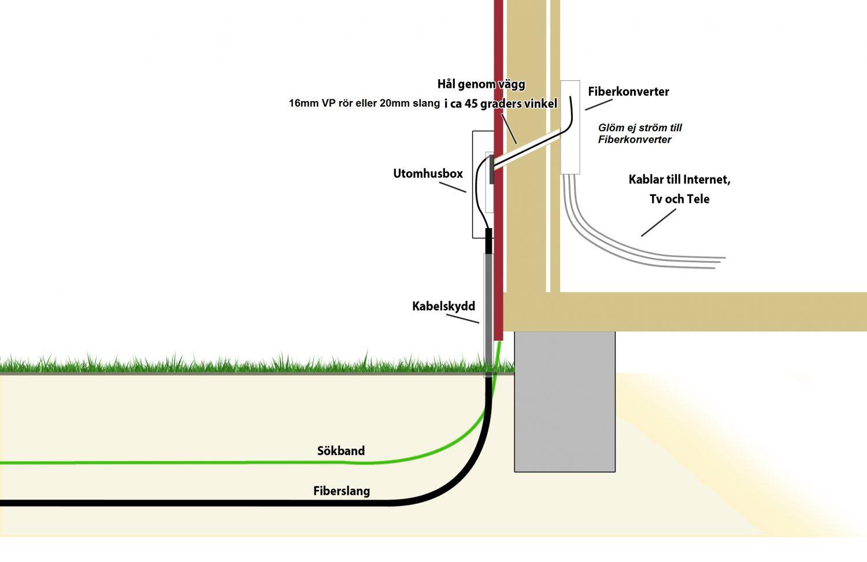 hur fungerar fiberanslutning